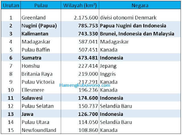 daftar pulau terbesar di indonesia dan dunia