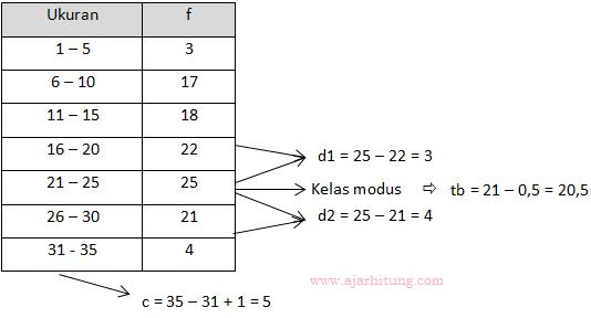 Mean dari data 7,9,12,8,10,15,18,14,16,x, adalah 12. Contoh Soal Dan Pembahasan Tentang Statistika Sma Ajar Hitung