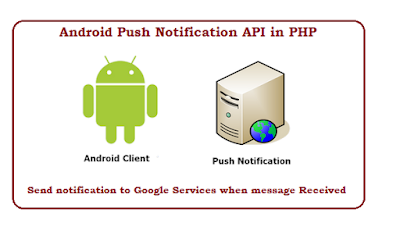 Android push notification api in PHP