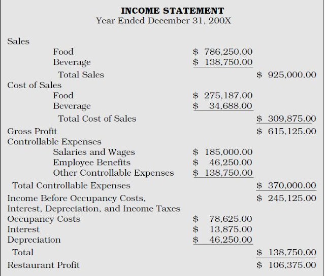 Projected income statement for barbeque restaurant College paper - restaurant statement