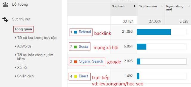 nguon-truy-cap-trong-google-analytics