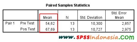 Interpretasi atau Penafsiran Hasil Uji Paired Sample T-Test dengan SPSS