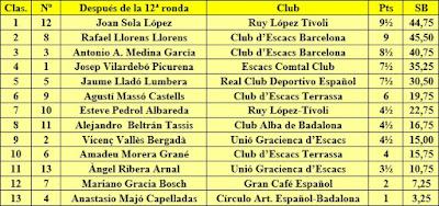 Clasificación general después de la 12ª ronda del Campeonato Individual de Catalunya 1944