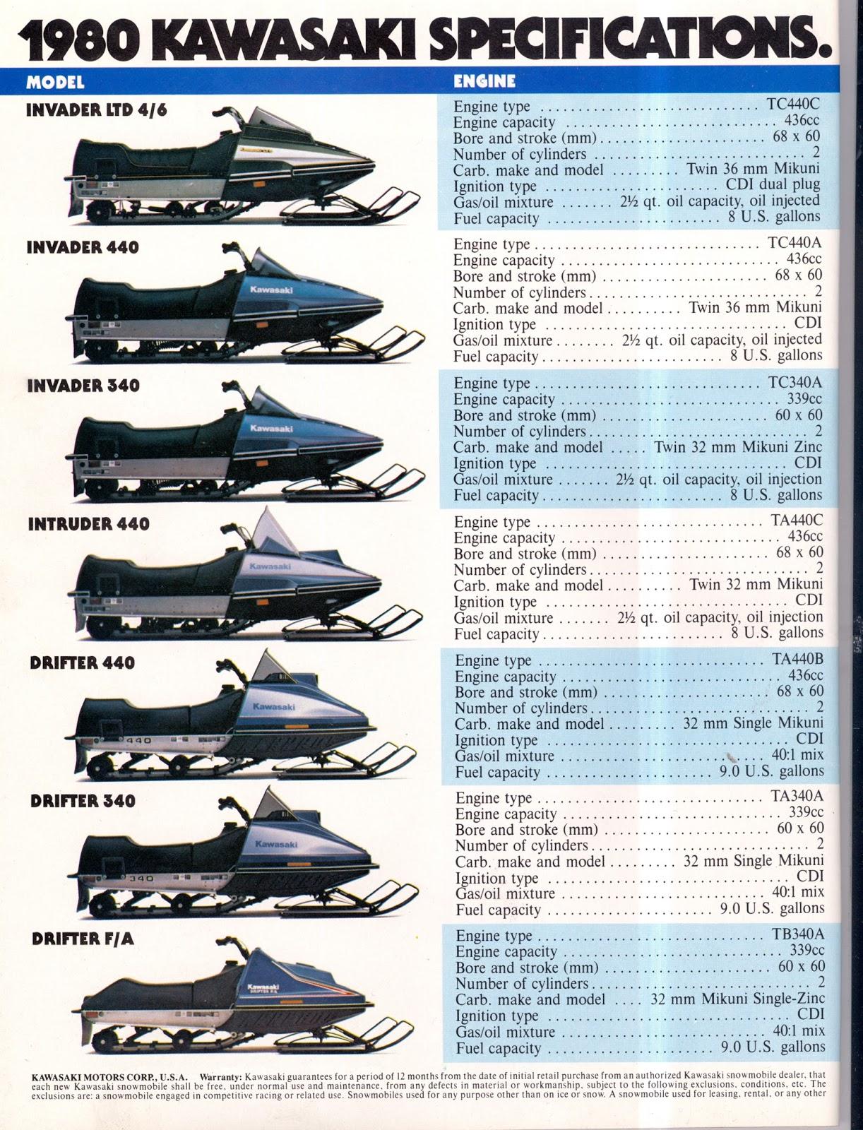 CLASSIC SNOWMOBILES OF THE PAST: 1980 KAWASAKI SNOWMOBILE ENGINE