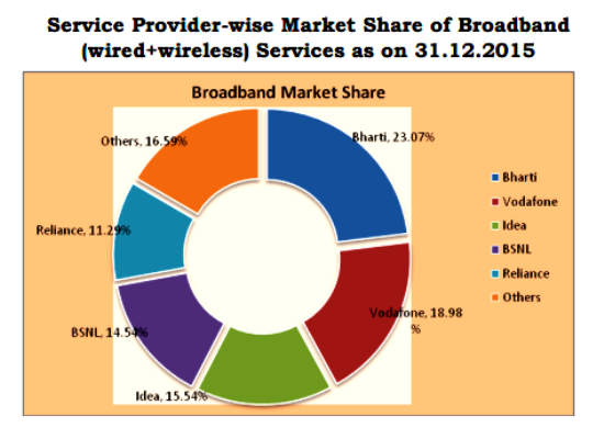 TRAI Report Card December 2015: BSNL achieved an accelerated monthly growth rate of 1.41% beating Airtel, Vodafone & Idea