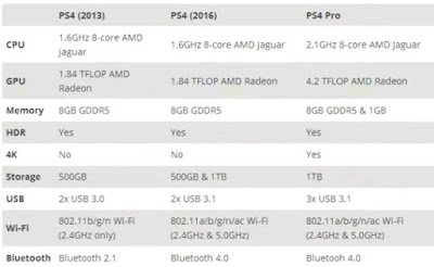 ps4-pro-specifications