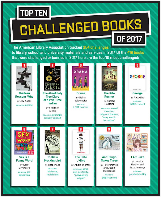 "Top Ten Challenged Books of 2017. The American Library Association tracked 354 challenges to library, school and university materials and services in 2017. Of the 416 books that were challenged or banned in 2017, here are the top 10 most challenged: 1. Thirteen Reasons Why by Jay Asher. Reason: Suicide. 2. The Absolutely True Diary of a Part-Time Indian by Sherman Alexie. Reasons: profanity, sexually explicit. 3. Drama by Raina Telgemeier. Reason: LGBT content. 4. The Kite Runner by Khaled Hosseini. Reason: sexual violence, religious themes, ""may lead to terrorism"". 5. George by Alex Gino. Reason: LGBT content. 6. Sex is a Funny Word by Cory Silverberg. Reason: sex education. 7. To Kill A Mockingbird by Harper Lee. Reasons: violence, racial slurs. 8. The Hate U Give by Angie Thomas. Reasons: drug use, profanity, ""pervasively vulgar"". And Tango Makes Three by Peter Parnell and Justin Richardson. Reason: LGBT content. 10. I Am Jazz by Jessica Herthel and Jazz Jennings. Reason: gender identity."