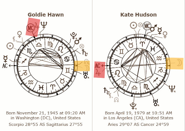 posicoes astrologicas repetidas em mapas de familias