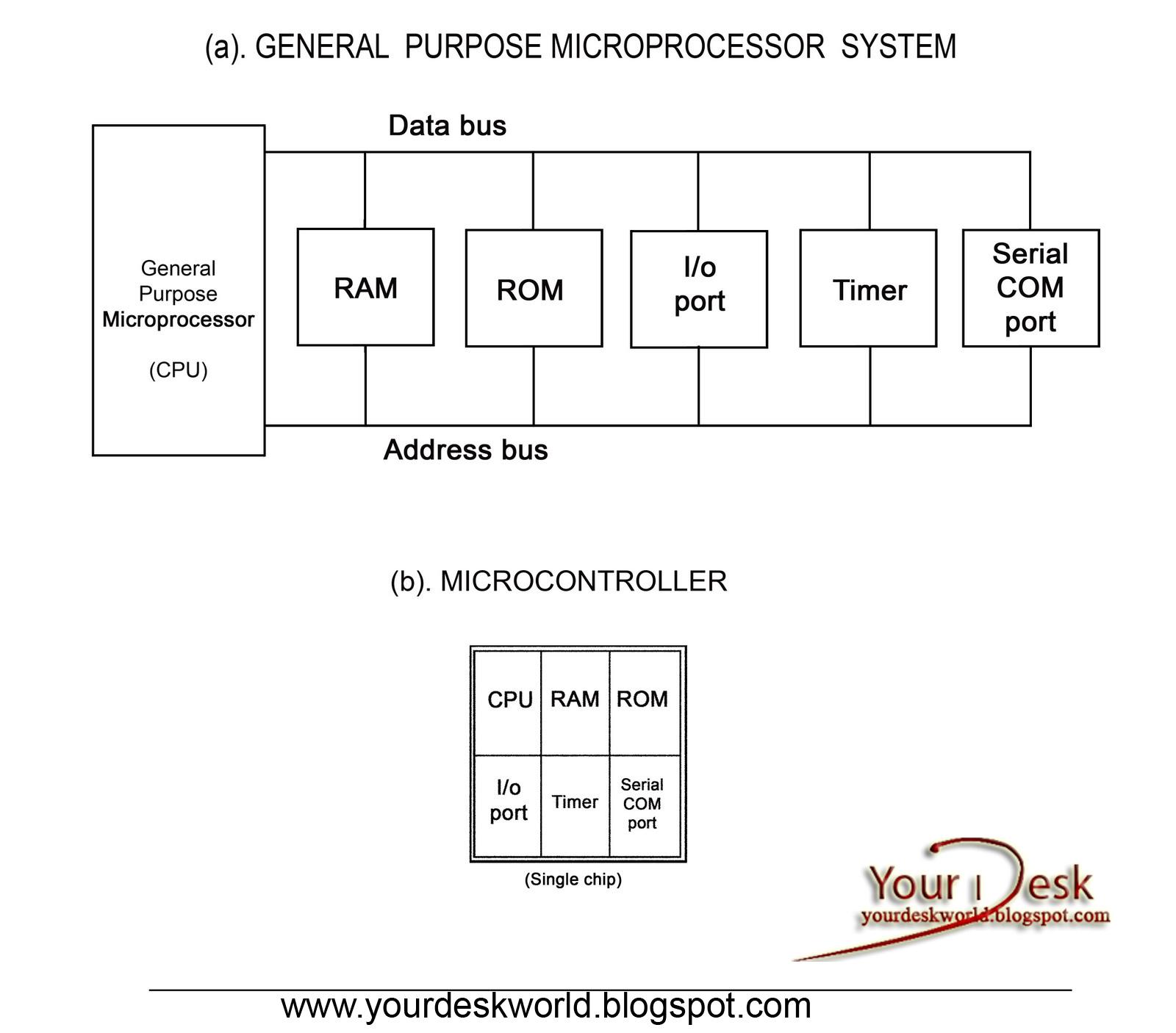 medium resolution of block diagram of microcontroller and microprocessor your desk block diagram of pic microcontroller