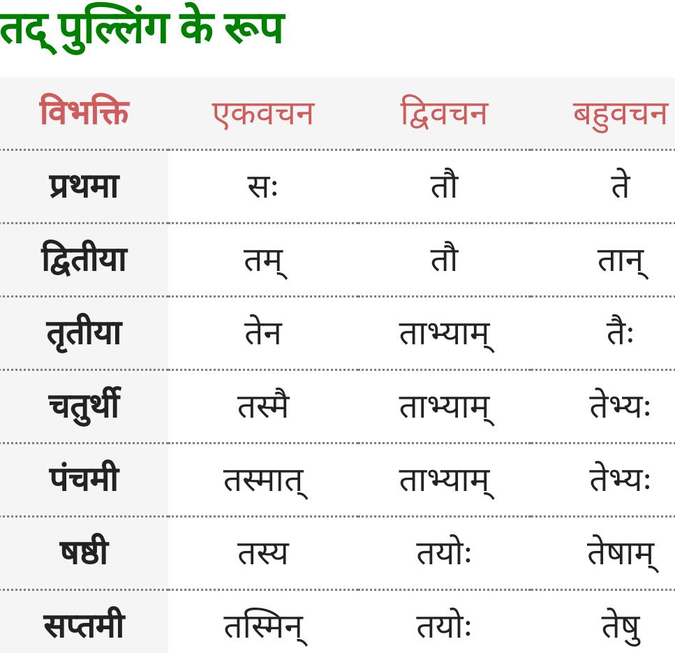 Vah, Tad Pulling ke roop - Sanskrit Shabd Roop