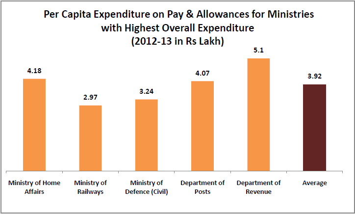interesting-statistics-from-the-7th-pay-commission-report_per-capita-expenditure-on-pay-and-allowance