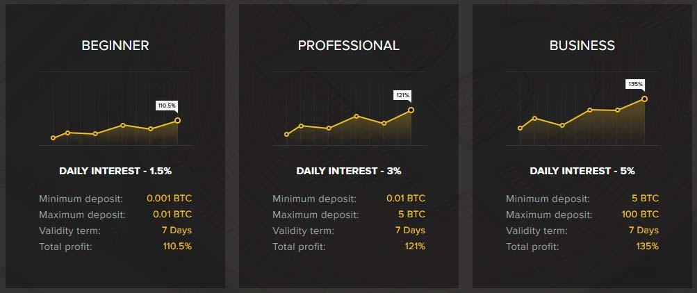 Инвестиционные планы Cryptnix