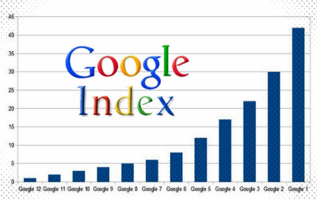 Tips Agar Blog Cepat Terindeks Oleh Google