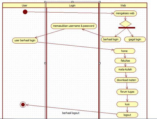 Miftah Faiz Ali Ramdhani: contoh:Activity Diagram : Login ...