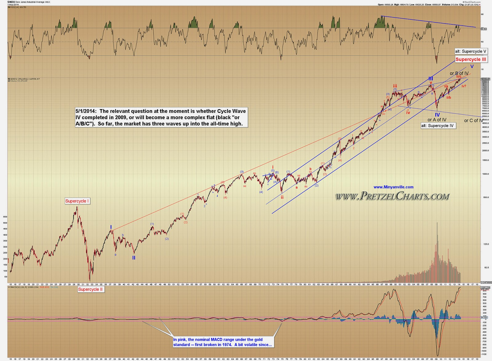 Let S Take Another Look At The Rus 2000 Rut Chart Which Shows Small Caps Remain In An Intermediate Down Trend Investors Are Still Avoiding Risk