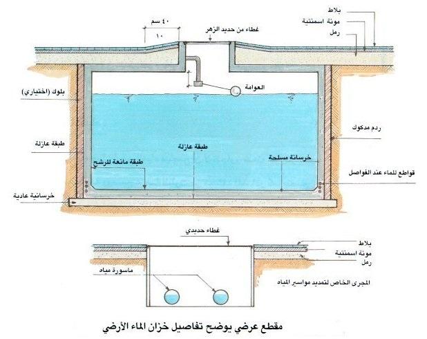 تصميم الخزانات الارضية بانواعها و الخزانات العلوية