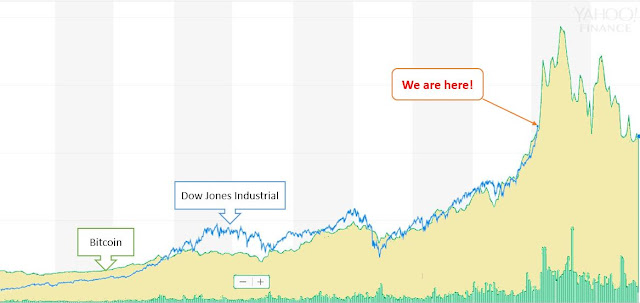 DJIA and Bitcoin. Surprisingly similar trend! So what's next?