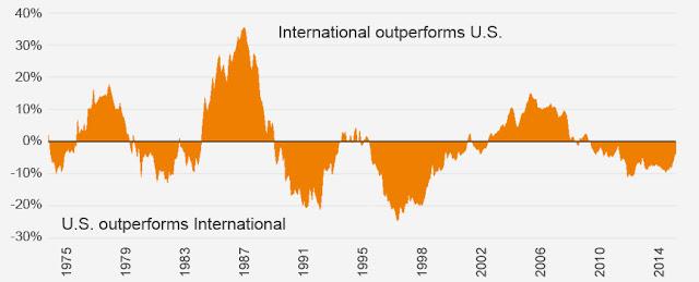 International vs US stock market returns