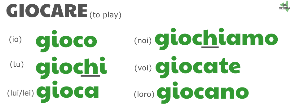 gioco giochi gioca giochiamo giocate giocano GIOCARE present tense conjugations showing spell change by ab for Via Optimae, www.viaoptimae.com