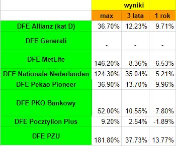 Wyniki IKE i IKZE z DFE 2017