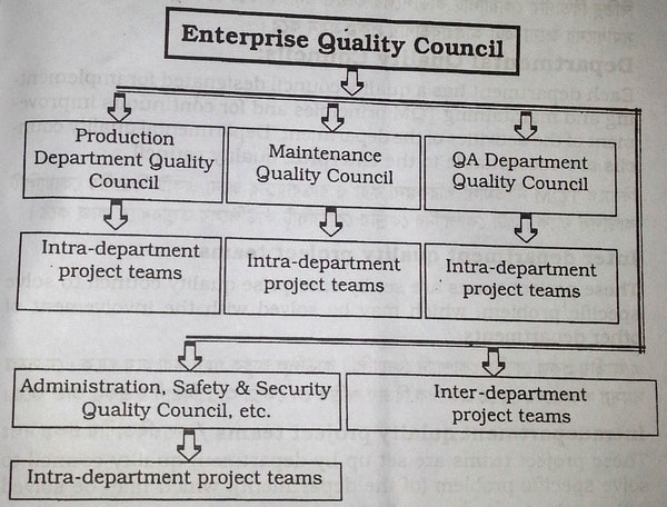 Classification of quality council