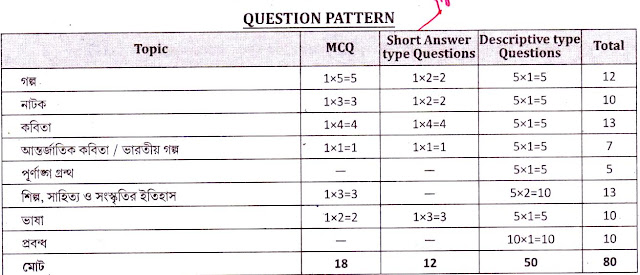 Higher Secondary Question Pattern of Bengali Subject wbchse