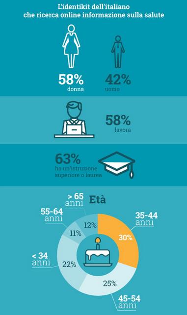 https://www.docplanner.it/blog/tecnologia-e-salute-dati-e-trend-in-un-infografica