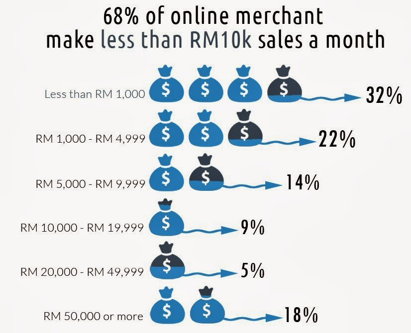 68% of online merchants make less than RM10k sales a month