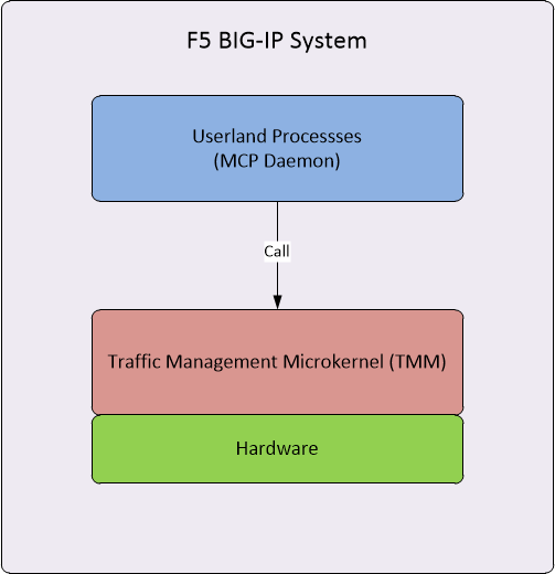 Devious Networks: BIG-IP High Availability Part One