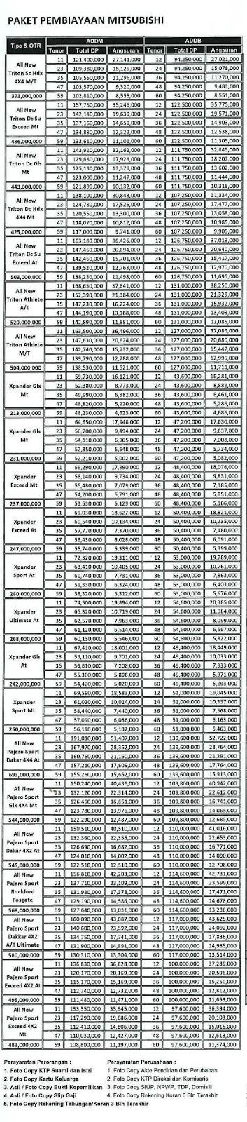 Paket Kredit Mitsubishi Adira Finance Pekanbaru Riau 2019