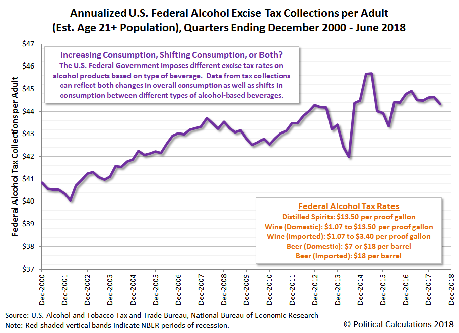 Annualized U.S. Federal Alcohol Excise Tax Collections per Adult (Est. Age 21+ Population), Quarters Ending December 2000 - June 2018