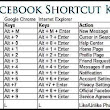 List Facebook Shortcuts For PC Browser