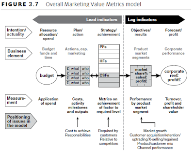 Overall Marketing Value Metrics model