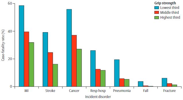 図:握力と脳卒中死亡率
