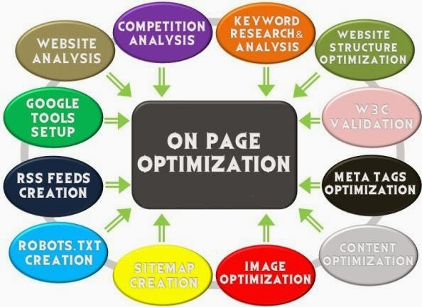 Step By Step Page Optimization