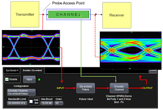 """Higher data rates + """"same old"""" channel media = degraded signal quality at receiver"""
