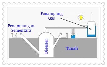 Materi Ipa Ujian Nasional Sd Tahun 2013 Energi Alternatif