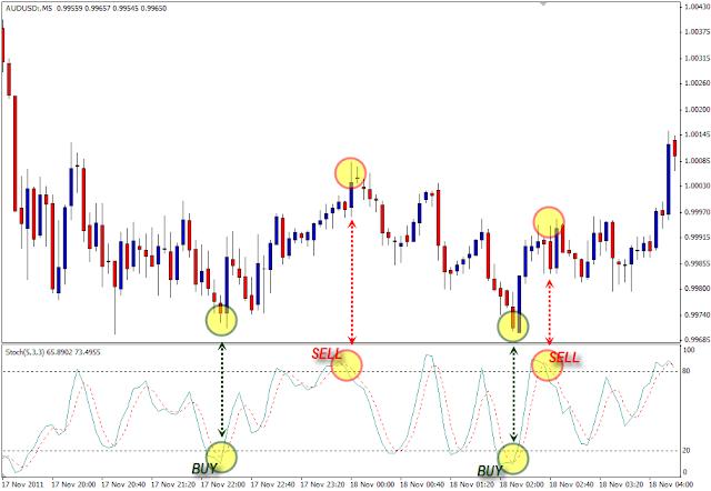 membaca sinyal buy dan sinyal sell dari stochastic