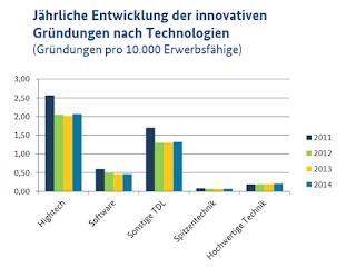 http://www.exist.de/SharedDocs/Downloads/DE/Zahlen-Fakten-Unternehmensgruendungen-Deutschland-2015.pdf?__blob=publicationFile