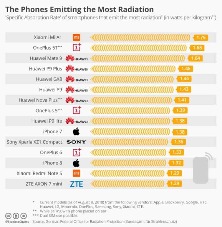 sony, huawei, iphone