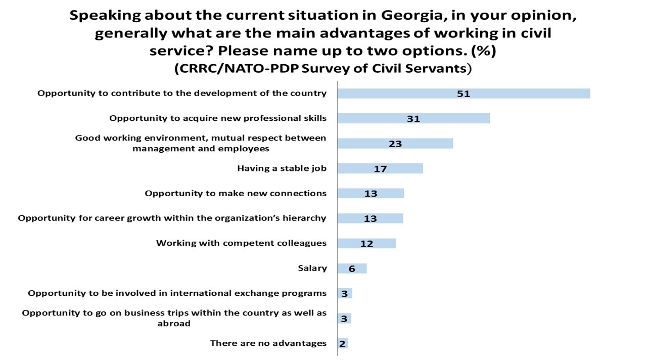 social science in the caucasus the opportunity to acquire new professional skills was the second most frequent answer while the opportunity to make new connections work one s way up