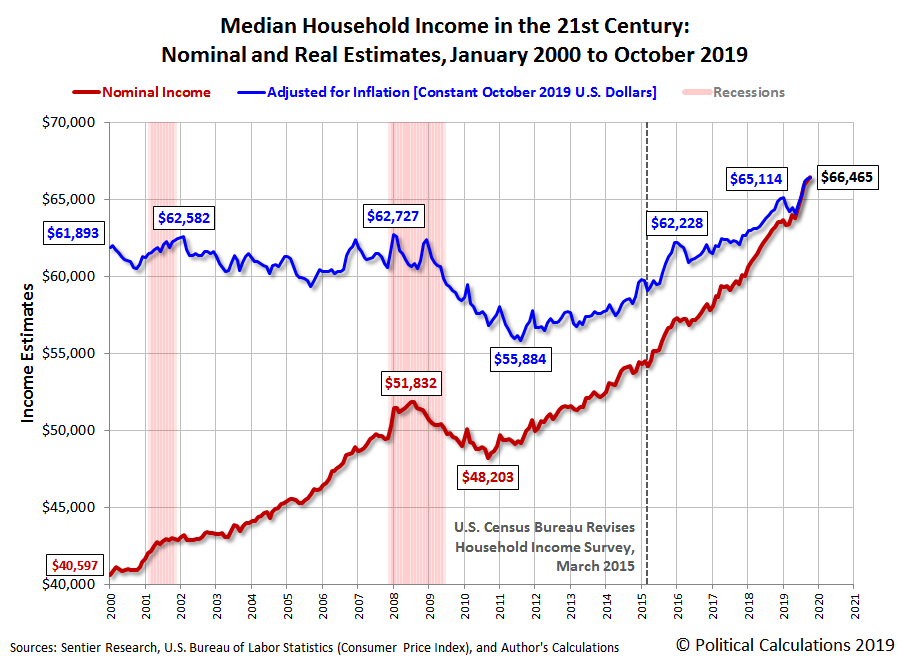 Median Household Income in the 21st Century: Nominal and Real Estimates, January 2000 to October 2019