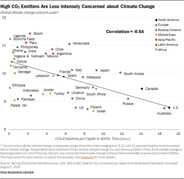 High CO2 emitters are less intensely concerned about climate change