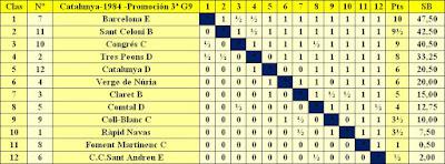 Clasificación por orden de puntuación del Campeonato de Catalunya - 3ª División - Grupo 9