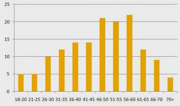 wykres wieku kandydatow na radnych mielca jednomandatowe JOW