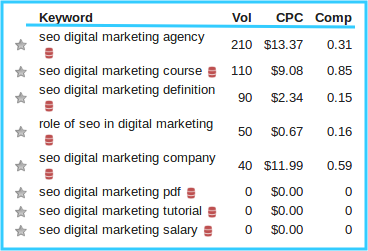 Highest CPC Adsense Keywords Is Important which will increase your earning