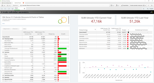 Qlik Sense Default Objekte with Zebra stripes