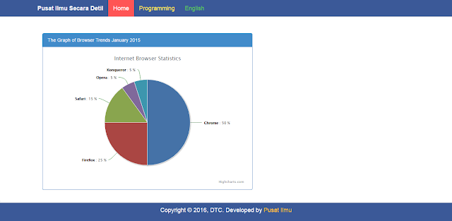 php pie chart pada bootstrap