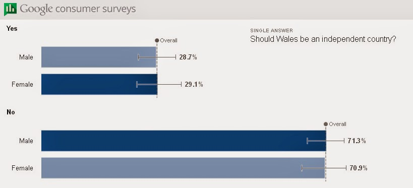 google consumer surveys presidential poll go for it scotland ewch amdani alba 29 support welsh 6768
