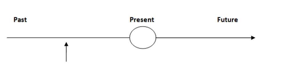 Simple past tense adverb of time keterangan waktu yang sering digunakan dalam tenses ini adalah yesterday kemarin last minutes beberapa menit yang lalu ccuart Choice Image